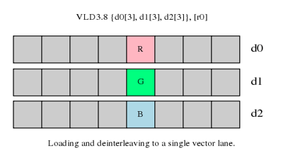 Loading and deinterleaving to a single vector lane