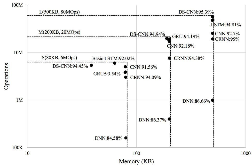 Memory vs ops/inference_best NN models