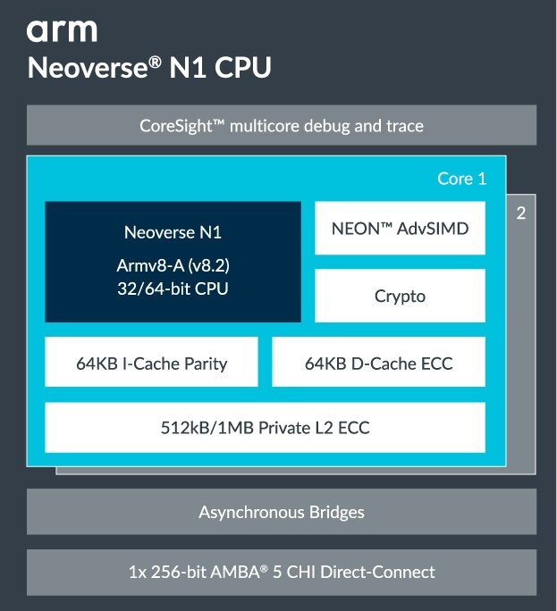 Arm Neoverse N1 microarchitecture diagram