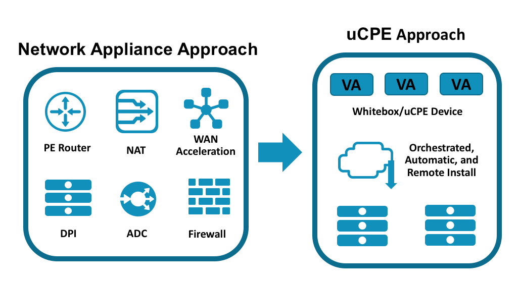 Traditional approach vs uCPE