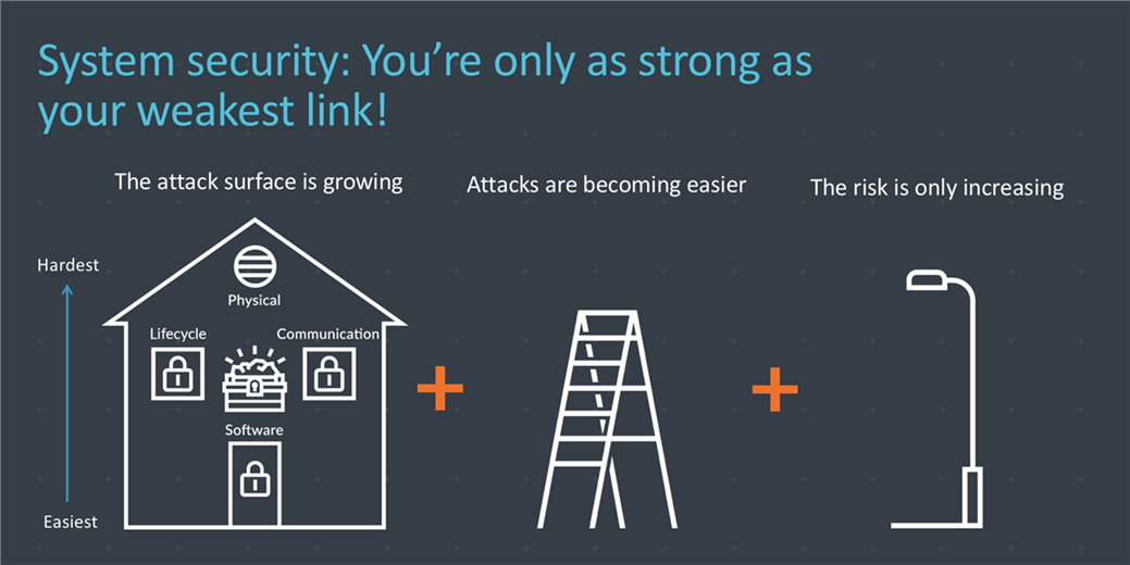 Figure 1: Device security is like securing a house – only as strong as your weakest link!