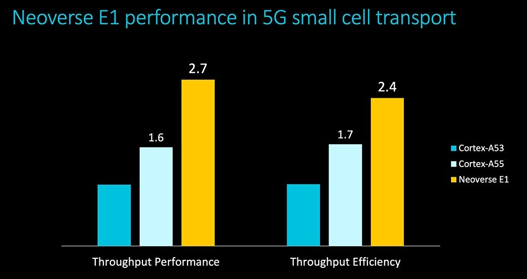 Arm Neoverse E1 Platform performance 5G