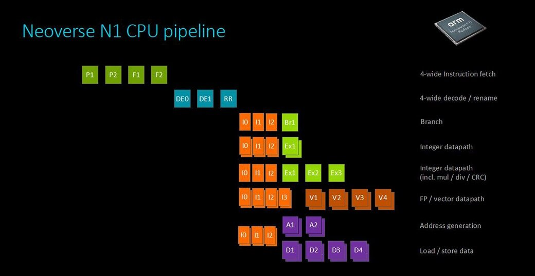 Neoverse N1 CPU pipeline