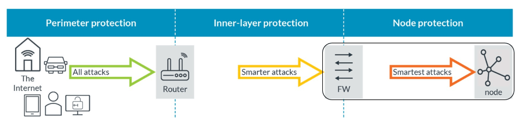 Network security; successive layers providing a greater degree of protection