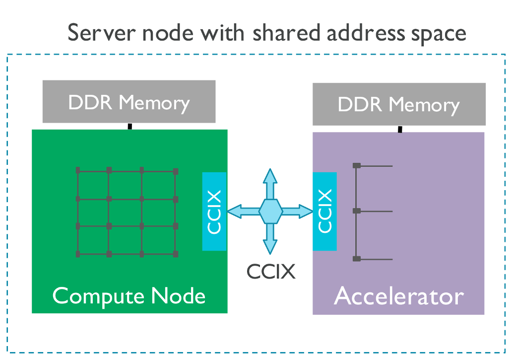Server node with shared address space