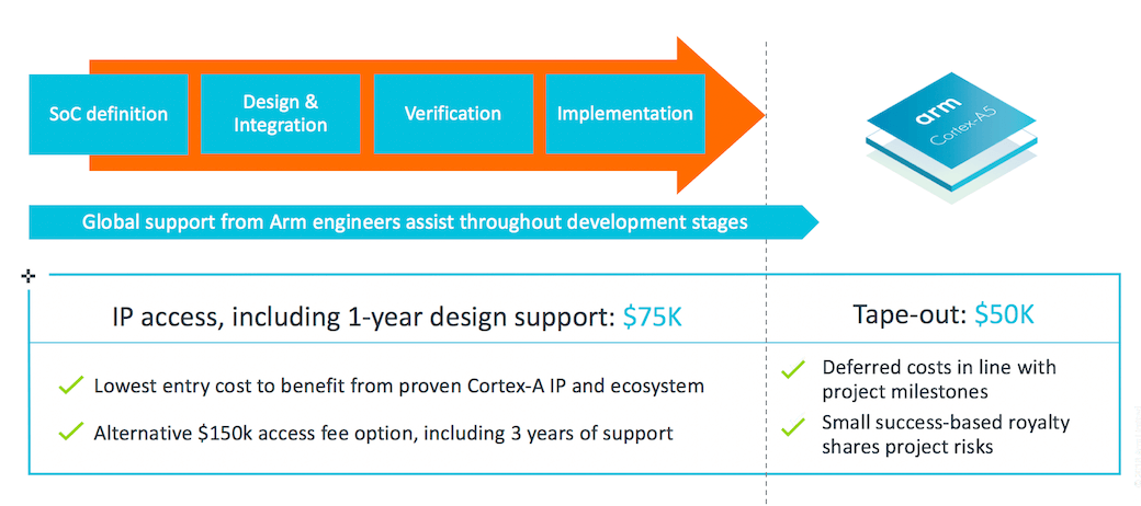 Cortex-A5 DesignStart purchase and cost