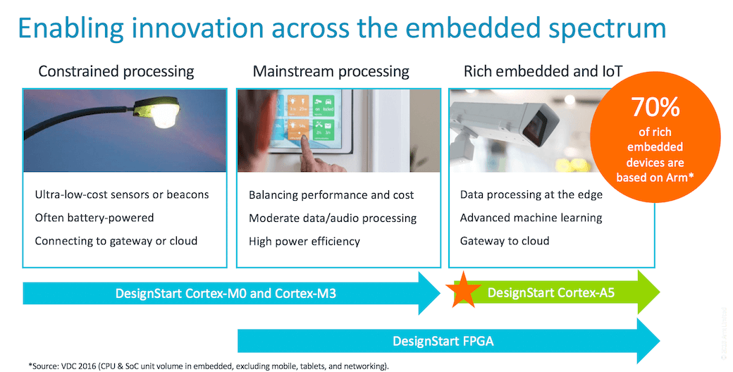 DesignStart Cortex-A5 embedded applications