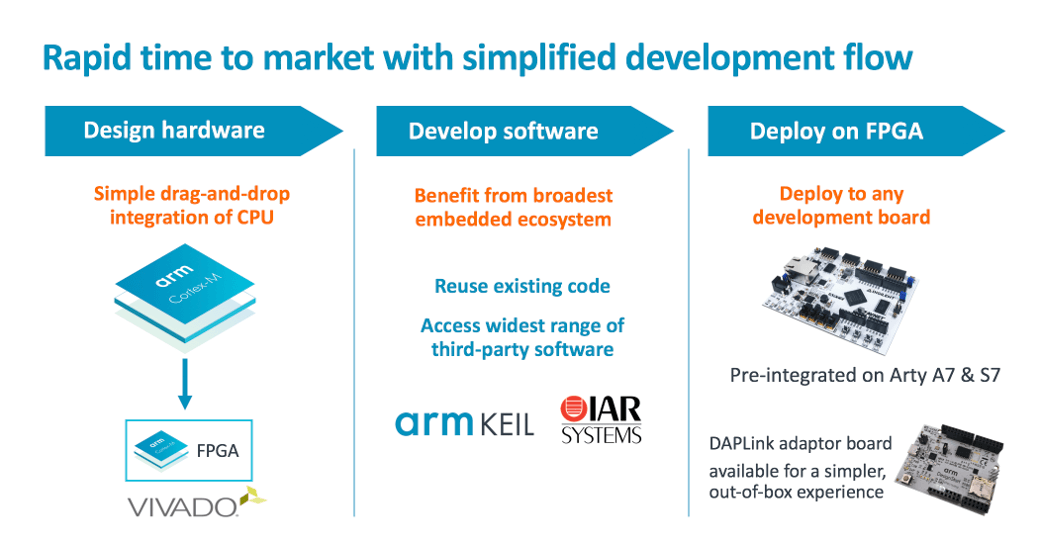 Expanding Innovation: Bringing Arm to Programmable FPGA
