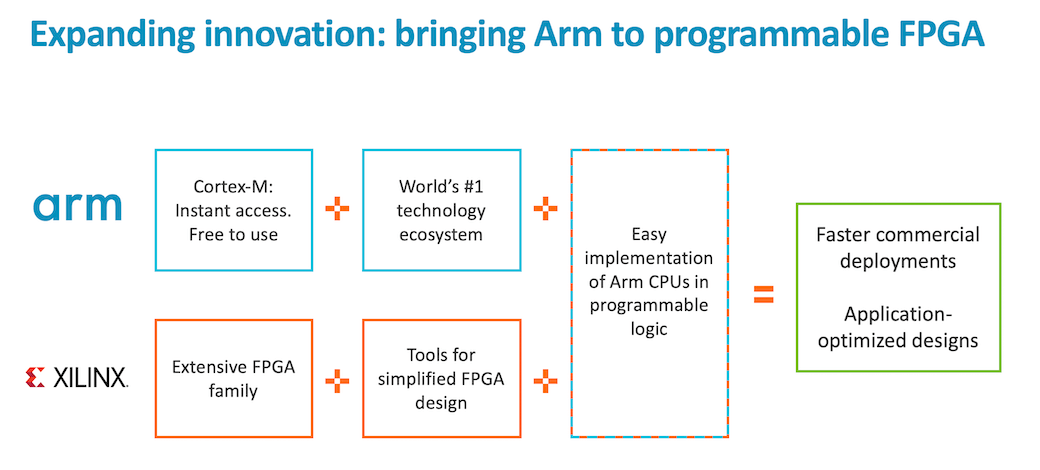 Xilinx and Arm FPGA