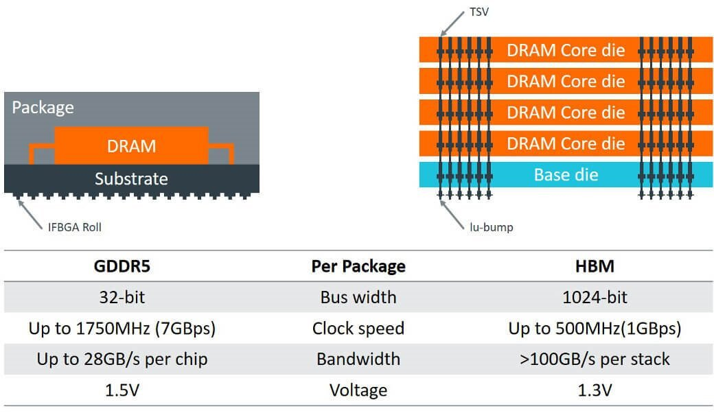 Comparison of conventional and 3D-SIC style DRAM products