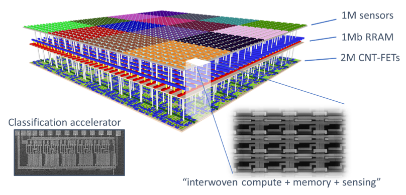 3D-SoC sensor/machine learning chip from Stanford