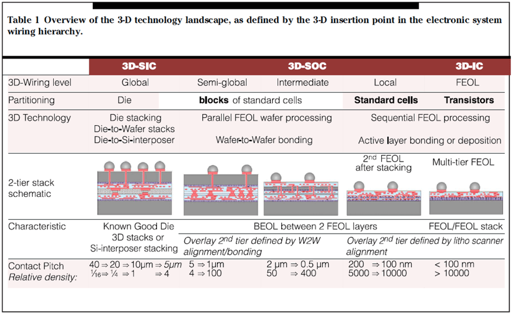 overview of 3D technology landscape