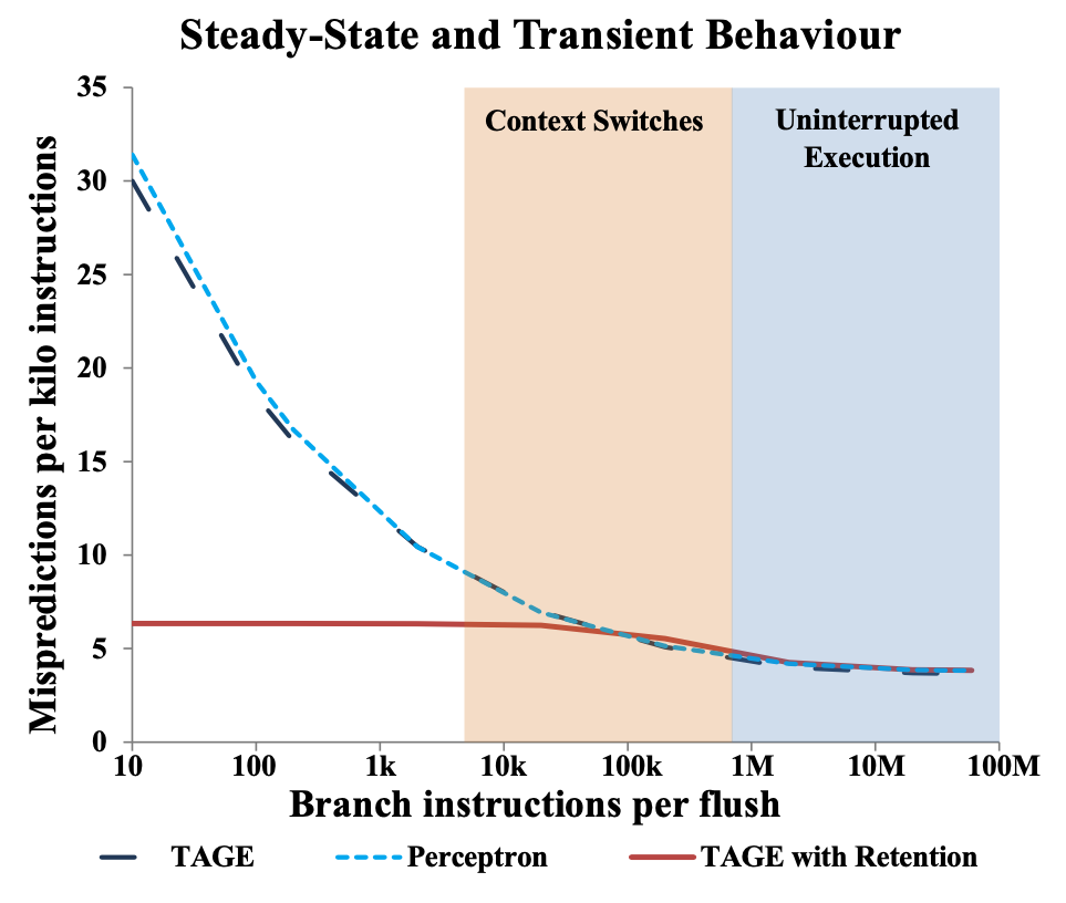 steady state transient behaviour graph