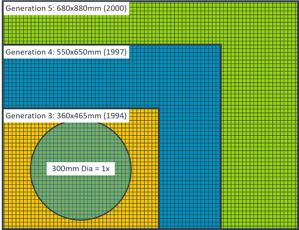 Comparison of number of die on 300mm wafer vs. various panel sizes