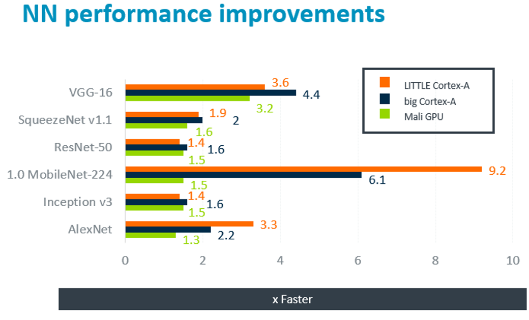 Arm NN performance improvements