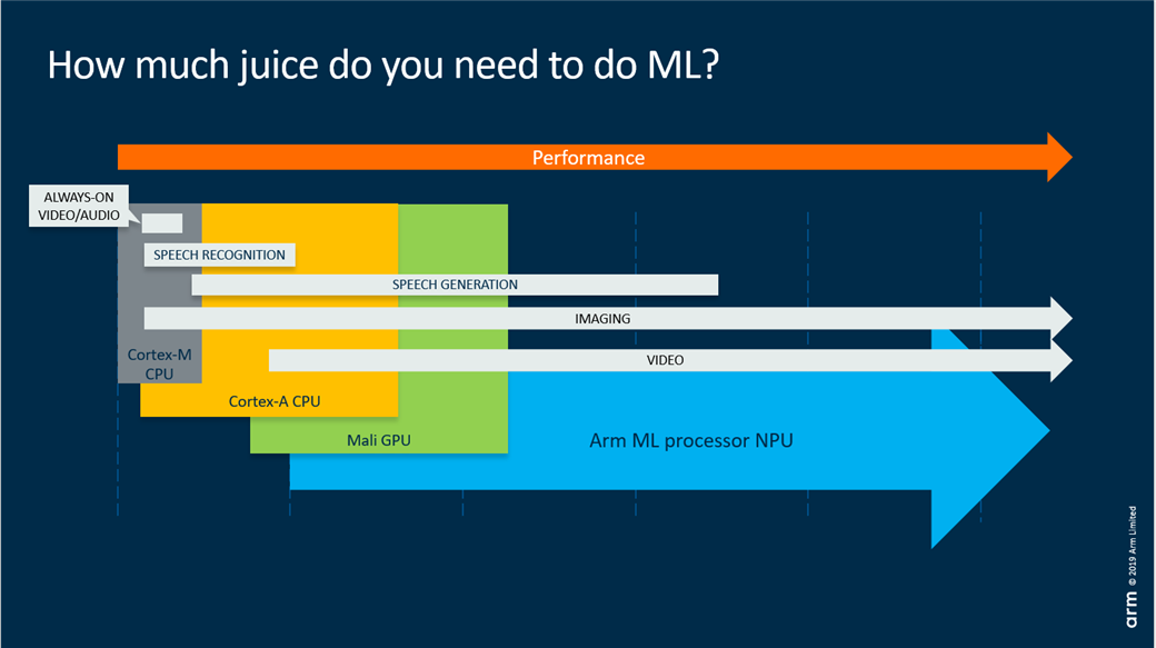Chart: How much juice do you need to do ML?