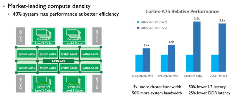 nfrastructure performance using the new Cortex-A75 and CMN-600