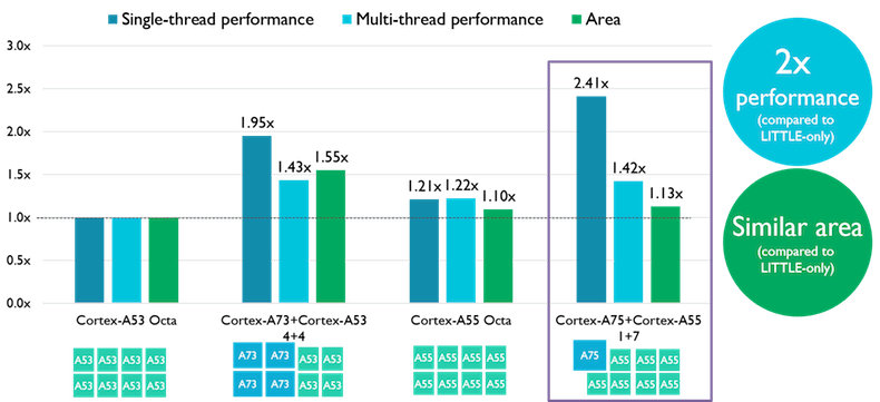 Cortex-A75 performance