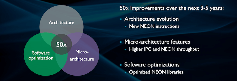 Performance increases Arm Cortex-A75