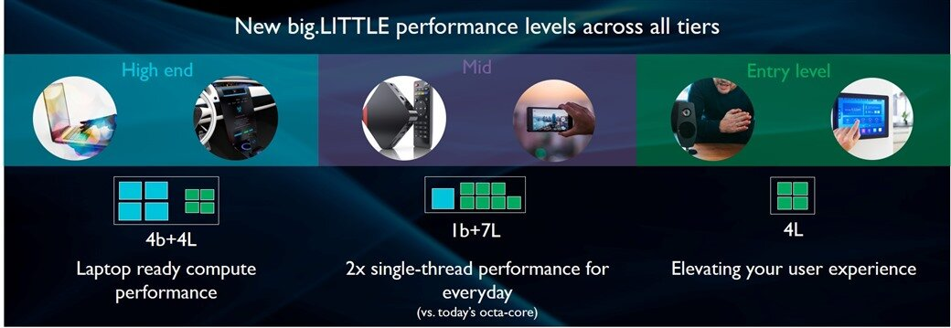 new big.LITTLE performance levels - Arm DynamIQ