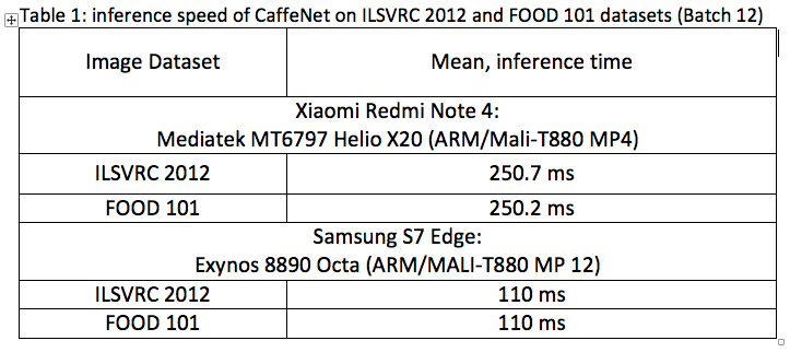 Deep Learning Inference on ARM/MALI: Super-Efficient
