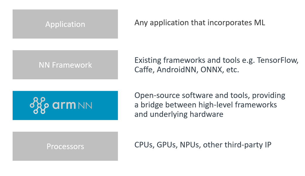 Arm NN: the Easy Way to Deploy Edge ML - Tools, Software and