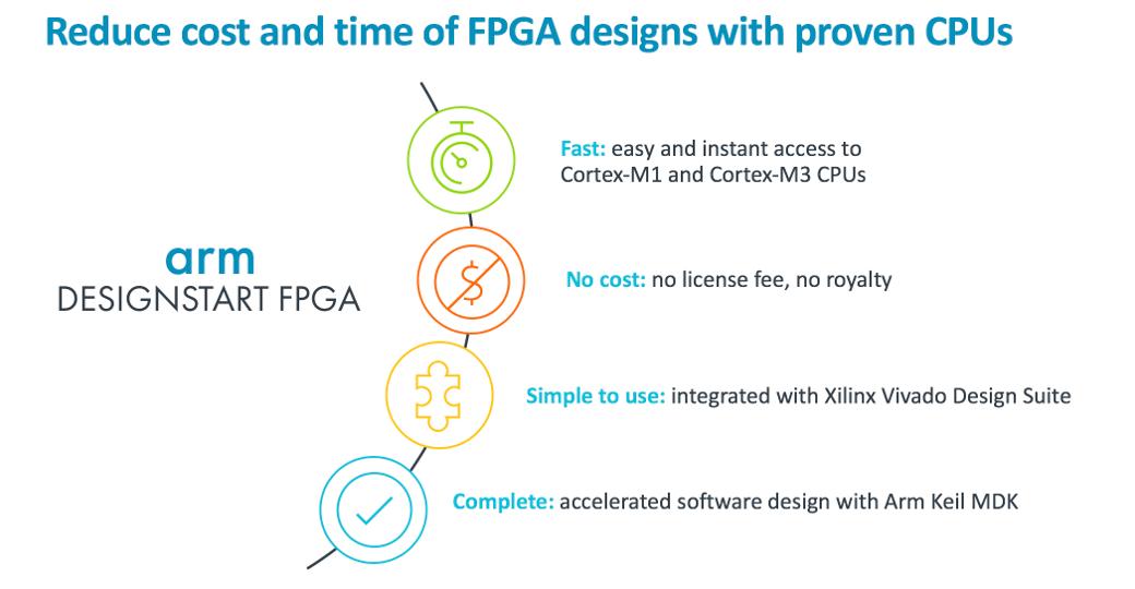 DesignStart FPGA