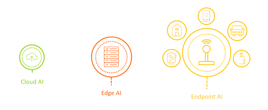 Arm Enables AI Everywhere, On Any Device
