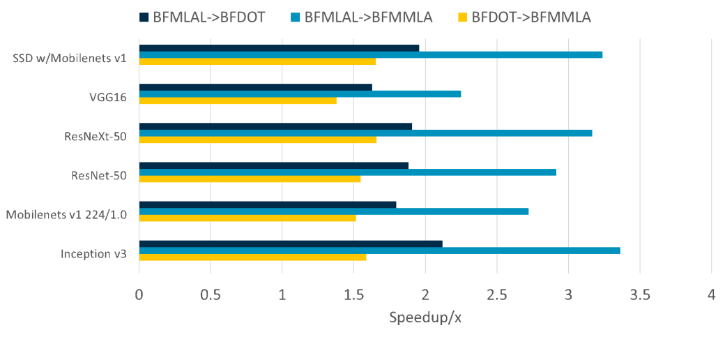 Figure 2: Speedup from using BFDOT and BFMMLA