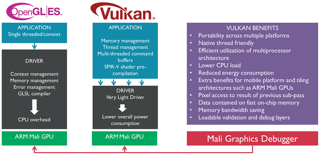 The advantages introduced by Vulkan with this shift are especially relevant for mobiles devices: lower CPU load and more memory usage within on-chip memory ...