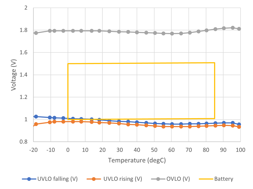 Experimental measurements of a battery monitoring thresholds.