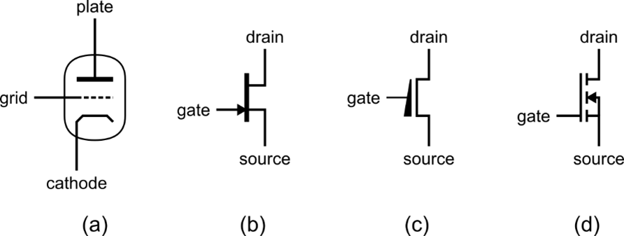 Electrical symbols of a vacuum triode, an N-type jfet, a native mosfet, and an enhancement-mode N-type transistor.