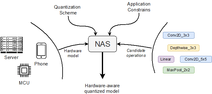 Neural Architecture Search (NAS) framework