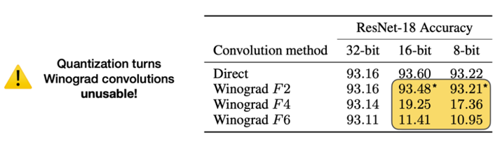 Pre-trained ResNet-18 models on CIFAR-10 with F2, F4 and F6 Winograd convolutions.