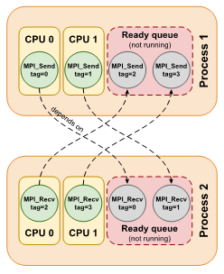 A lack of MPI-OpenMP operability may lead to deadlock for tasks with MPI calls.
