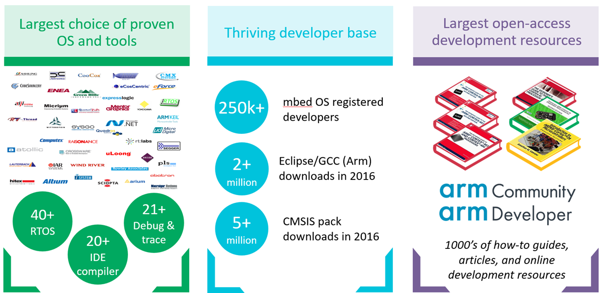 The most supported development with processors  - The most supported development with Cortex 2D00 M processors - The Arm Internet of Things (IoT) Continuum