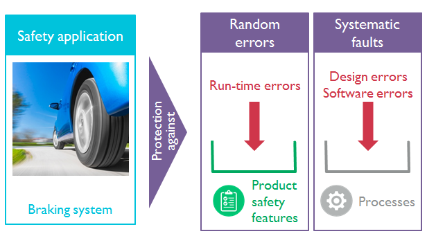 Functionally safe system error protection