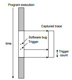 Use of the trigger to set a trace window
