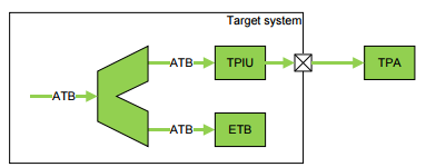 Example system with ETB and TPIU 5.1.1 Operation of a TCD