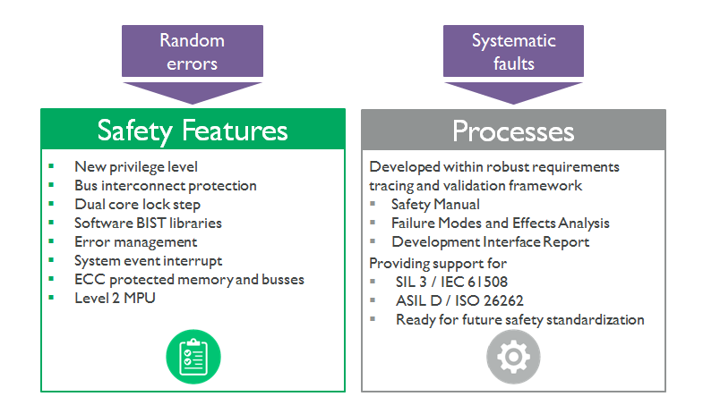 Safety features and processes Cortex-R52