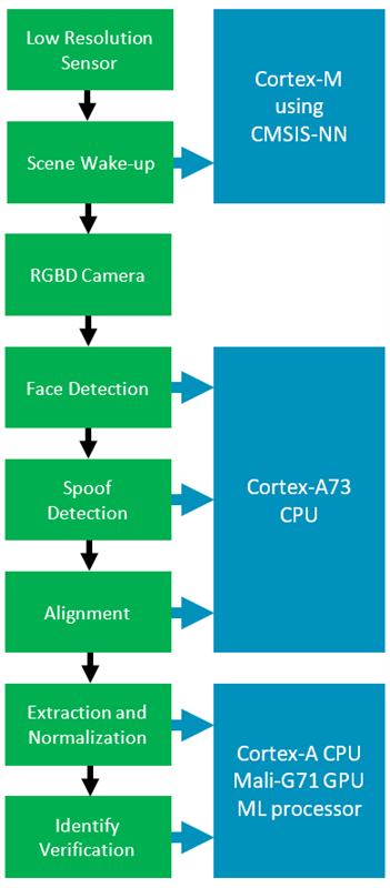 Arm Always-On Mobile Face Unlock 98% Accuracy - Processors