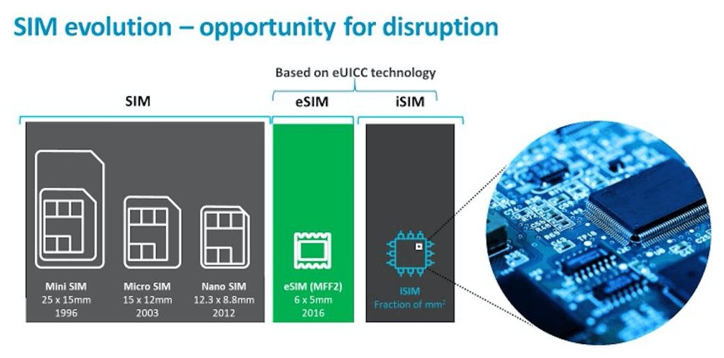Unlocking new smart metering opportunities with eSIM