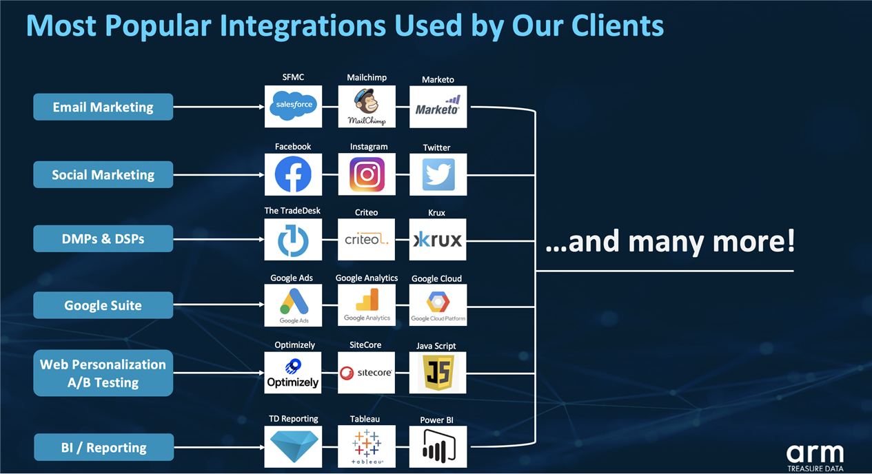 Popular integrations used by clients
