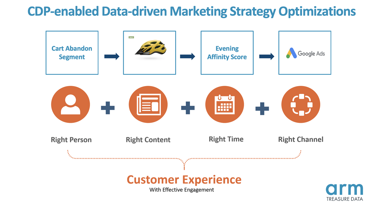 CDP-enabled data driven marketing strategy optimizations