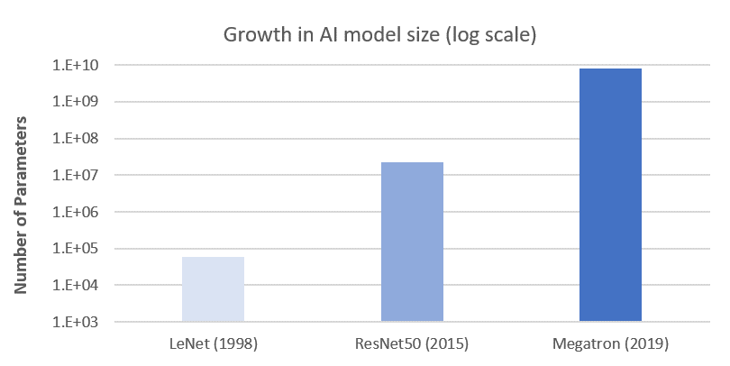 The growth of deep learning model complexity