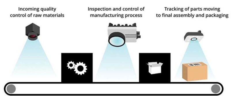 Automated inspection pipeline for a smart manufacturing process.