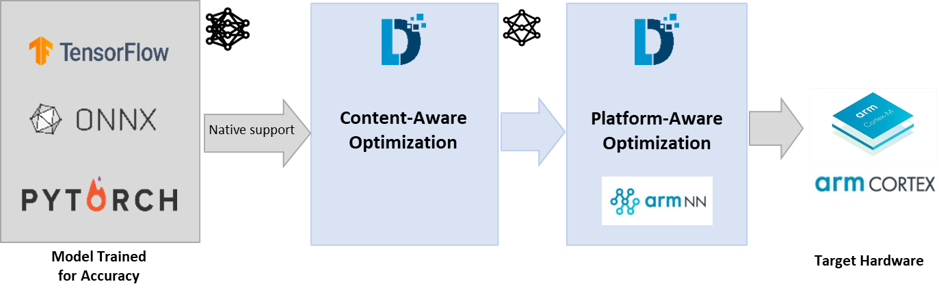 Optimization workflow for DNN deployment on ARM hardware