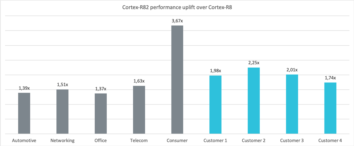Cortex-R82 Performance