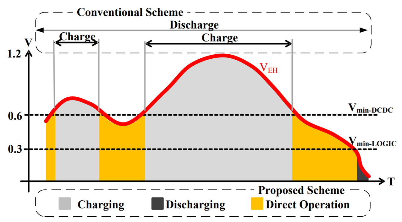 Conceptual representation of energy harvesting through converter-less operation of CPU system