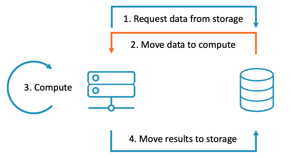 A graphic showing a storage system